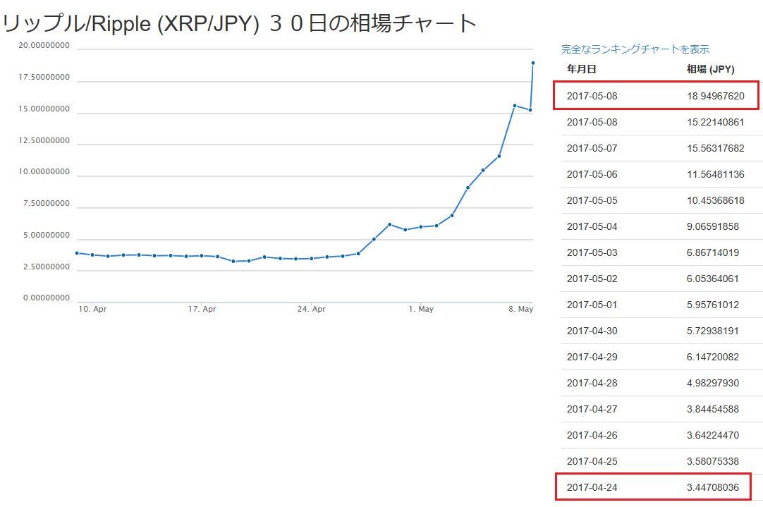 リップル18円台