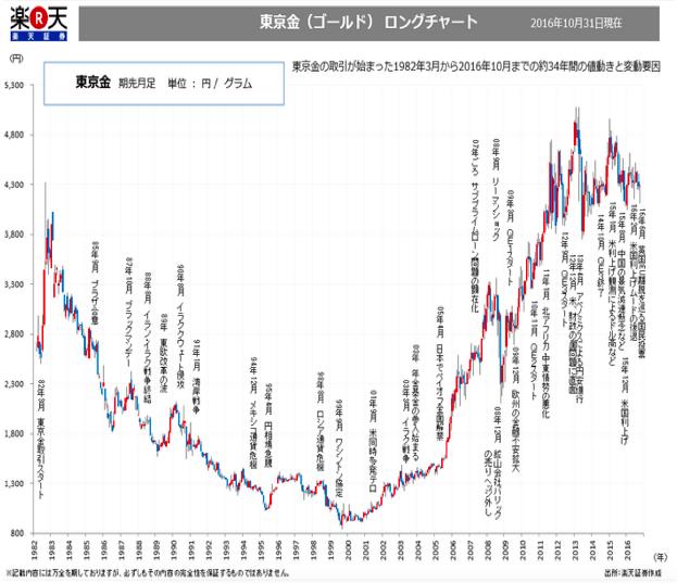 東京金(ゴールド)ロングチャート