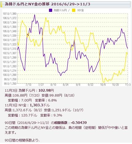 為替ドル円とNY金の推移