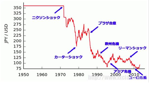 戦後からのドル円相場の推移
