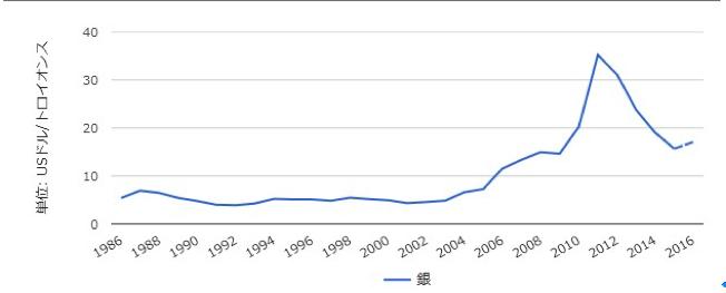 銀価格の推移