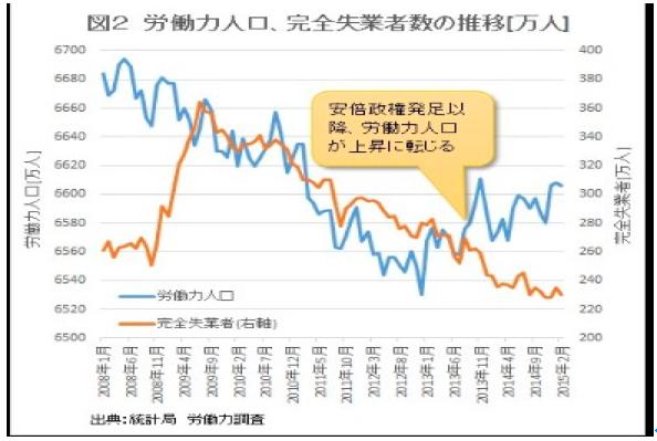 労働力人口・完全失業者数の推移