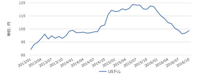 2013年からのドル円推移チャート