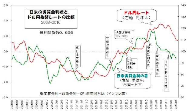 日米の実質金利差とドル円為替レートの比較