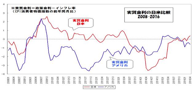 日米の実質金利
