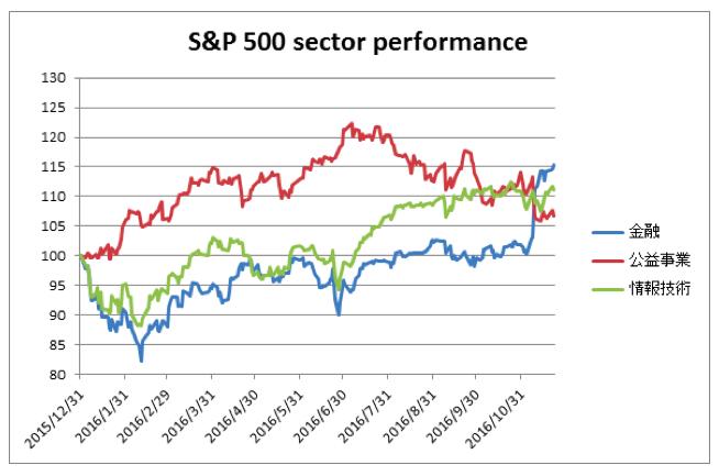S&P500情報技術セクター