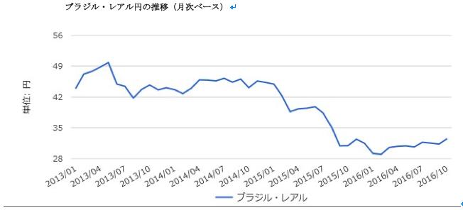 ブラジル・レアル円の推移
