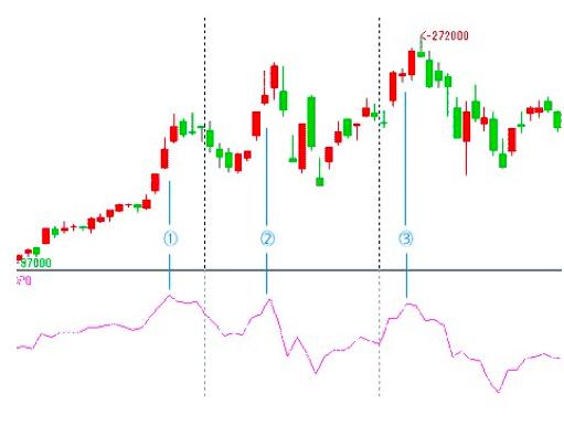 株式市場のDPOチャート(買われ過ぎの場合)