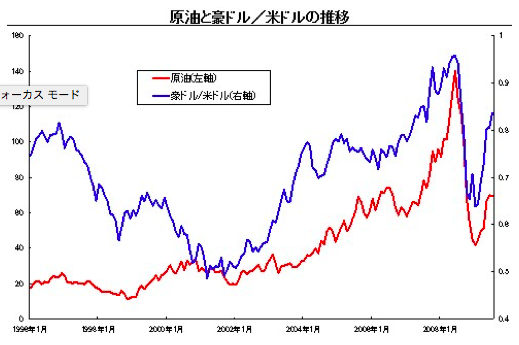 原油と豪ドル米ドルの推移