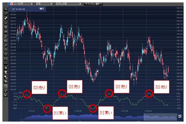 EURJPYの日足ローソク足とDPOのチャート