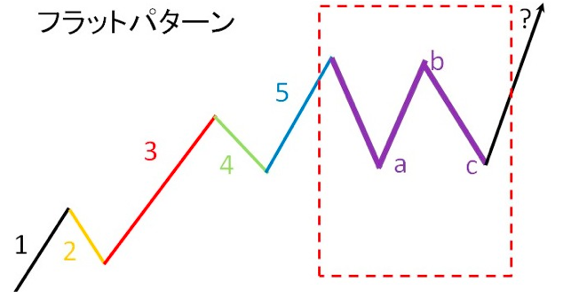 エリオット波動フラットパターン