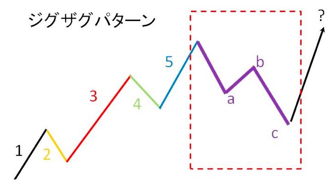 エリオット波動ジグザグパターン