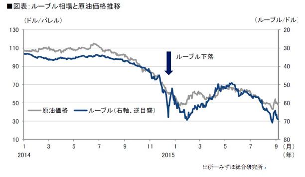 ルーブル相場と原油価格推移