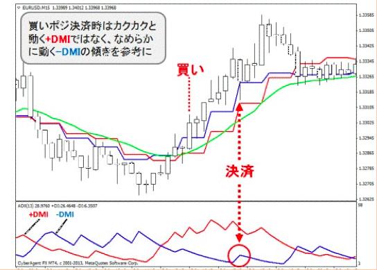 DIチャート解説