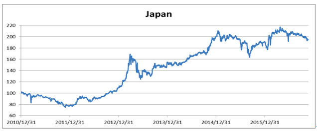 日本グラフ