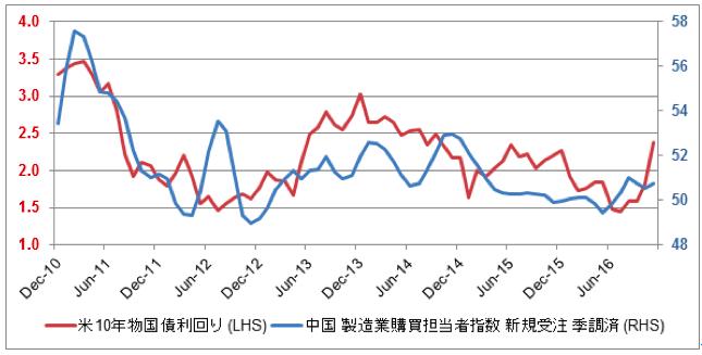 米中相関チャート