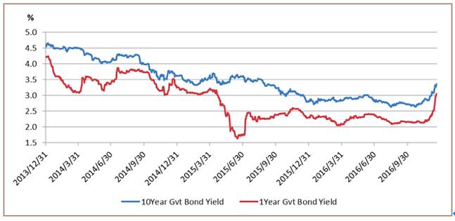 中国の1年債と10年債の利回りの推移