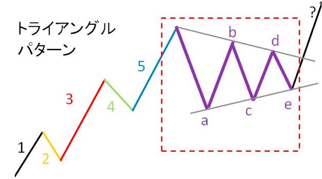 エリオット波動トライアングルパターン
