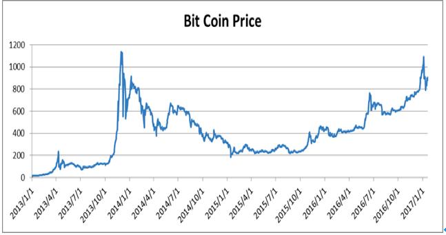 ビットコイン対ドル推移