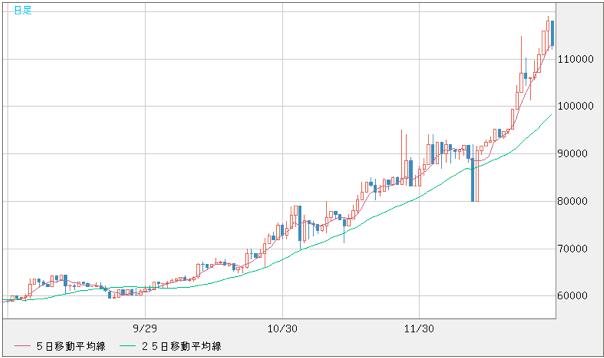 ビットコイン短期チャート