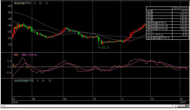 ポンド円の移動平均線とROC
