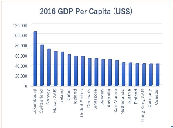 2016年GDP