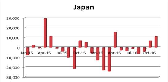 日本の海外投資動向
