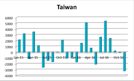 台湾の海外投資動向