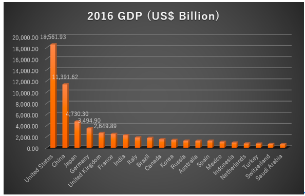 IMFGDPデータ