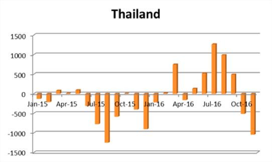 タイ王国の海外投資動向