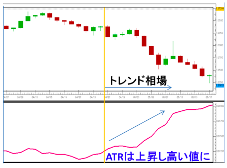 ATRを利用したトレンドルール