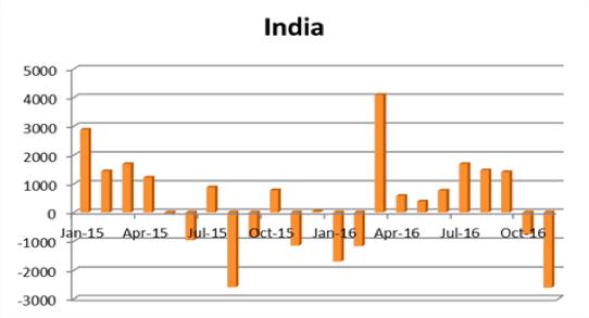 インドの海外投資動向