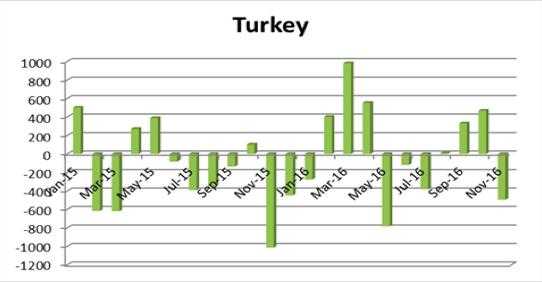 トルコの海外投資動向