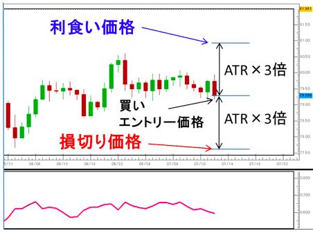 ATRを利用したトレードルール