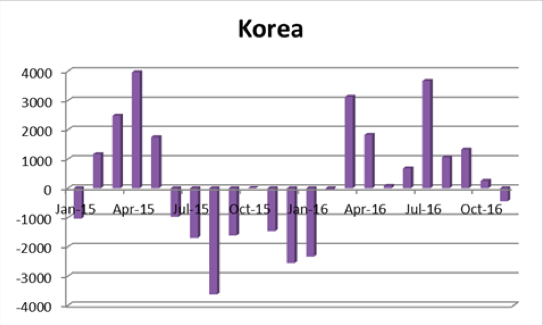 韓国の海外投資動向