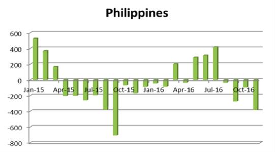 フィリピンの海外投資動向