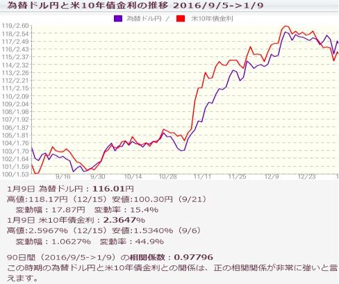 為替ドル円チャート