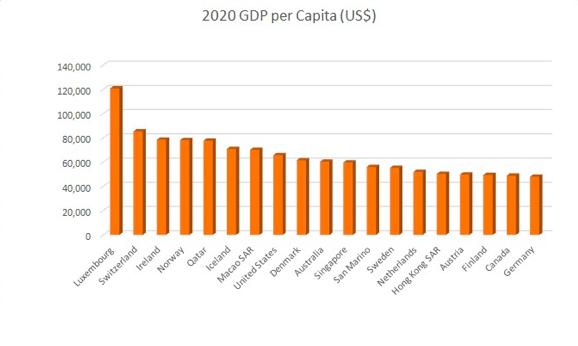 2020年GDP