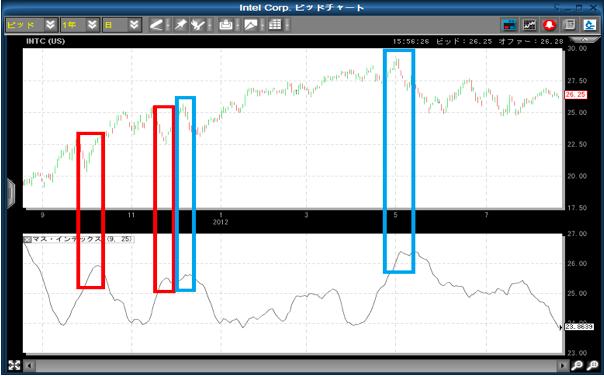 インテルの株価チャート