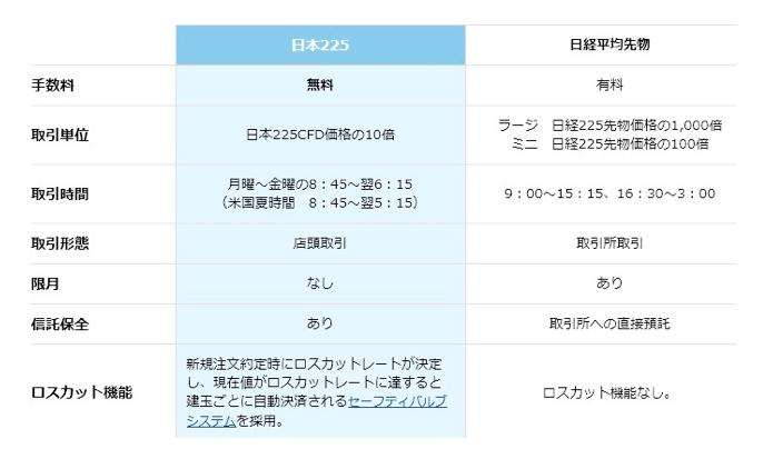CFD/日本225と日経平均先物の比較