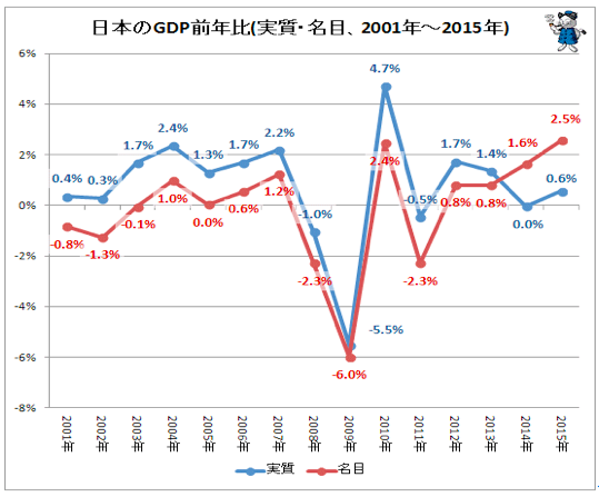 日本のGDP前年比