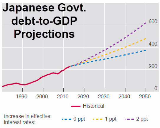 BIS発表、日本のGDP長期予想