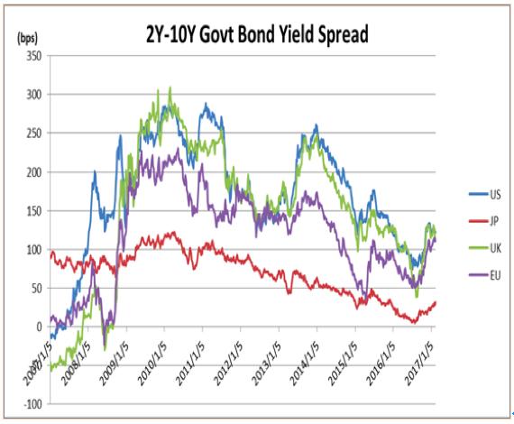米、日、英、ユーロ圏の2年物国債利回りと10年物国債利回りの利回り格差