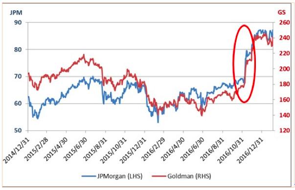 JPモルガンとゴールドマンサックスの2014年末からの株価推移