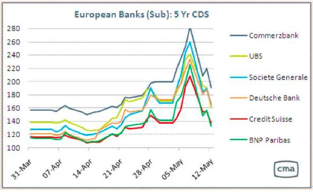 欧州銀行のCDS