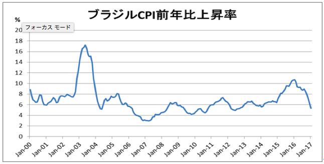 ブラジルの消費者物価動向