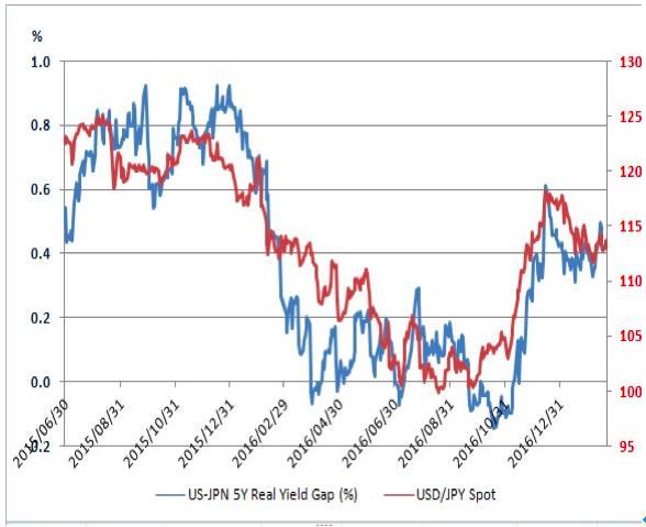 FF金利レベルの加重平均値の推移