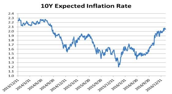 10年の期待インフレ率