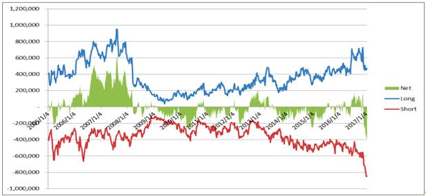 10年物国債先物のポジション動向