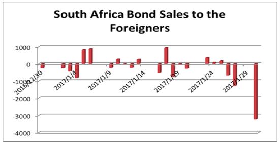 南アフリカ債権の売買フロー